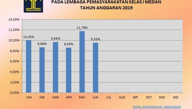 GRAFIK SERAPAN ANGGARAN LAPAS KELAS I MEDAN PERIODE JANUARI – JUNI 2019