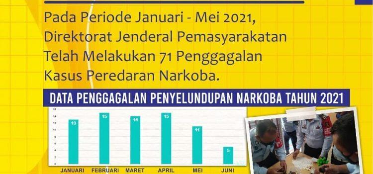SIARAN PERS DIREKTORAT JENDERAL PEMASYARAKATAN HANI 2021, Aksi Nyata Pemasyarakatan Lawan Peredaran Gelap Narkotika